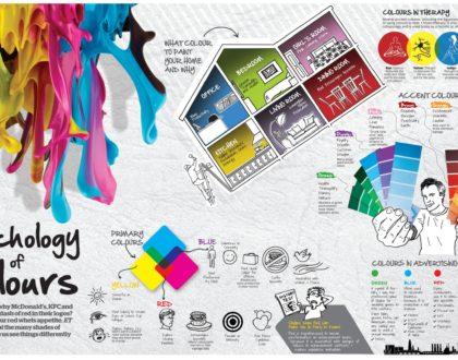 8 Tips για τα να επιλέξεις τα κατάλληλα χρώματα για το Website σου