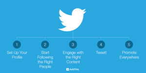 Read more about the article Πώς να προωθήσετε την επιχείρησή σας στο Twitter ( v2 )