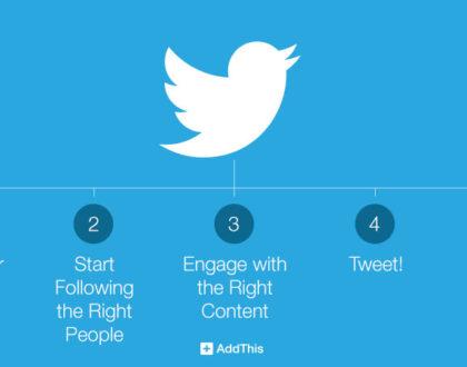 Πώς να προωθήσετε την επιχείρησή σας στο Twitter ( v2 )