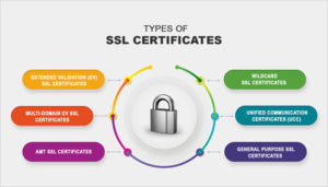 Read more about the article Τι είναι και Γιατί  Χρειάζεσαι το SSL Certificate!
