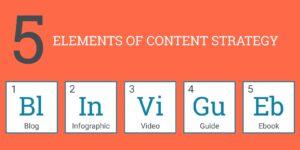 5 τύποι μάρκετινγκ περιεχομένου (και πώς να τους χρησιμοποιήσετε) 💌